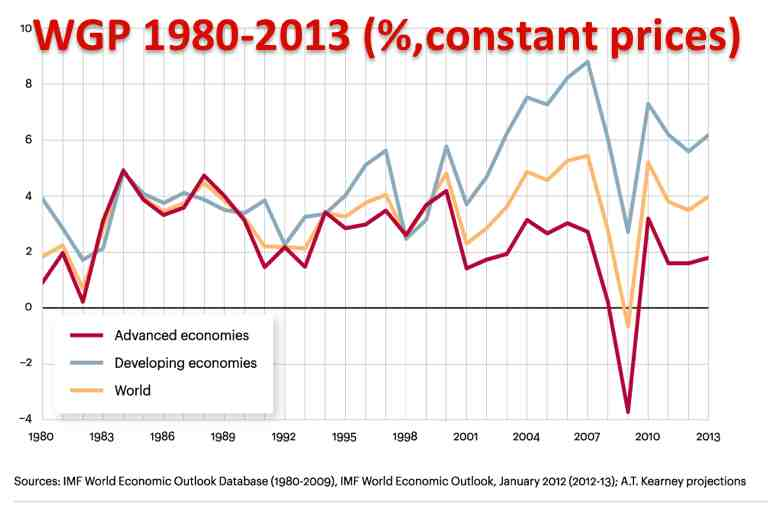 GWP Global Economic Growth