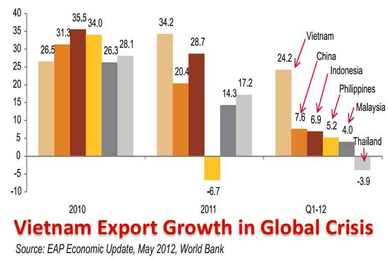 Asia exports growth economy china vietnam