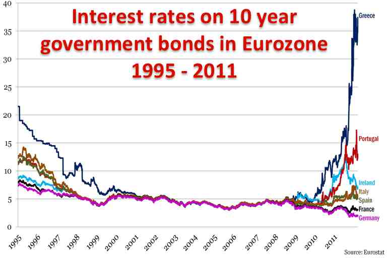 What are Interest Rate Futures?
