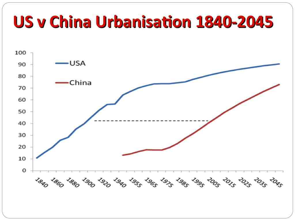 China urbanisation rural to city migration compared to US