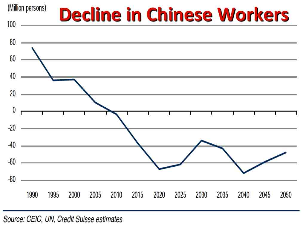 Falling workforce population in China